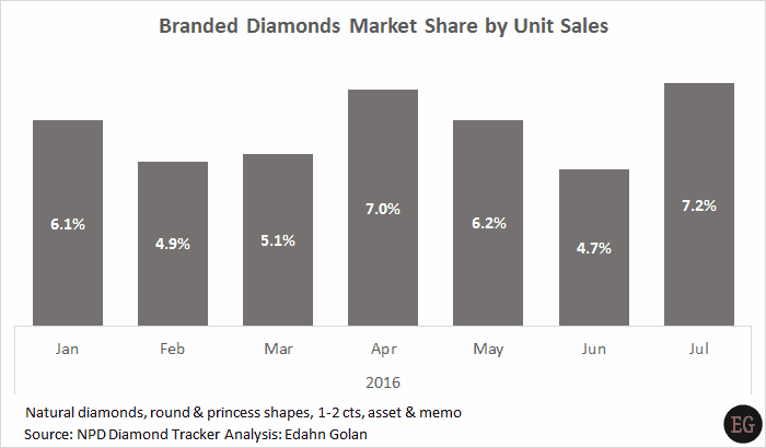 US consumer purchases of diamonds at specialty jewelry retailers brand - What Diamonds are US Consumers Buying Today - Edahn Golan