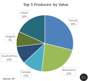Top five diamond producing countries by value - KP Production Value Plunges, China Caves, and Manufacturers Focus