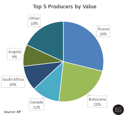 Top five diamond producing countries by value - Edahn Golan