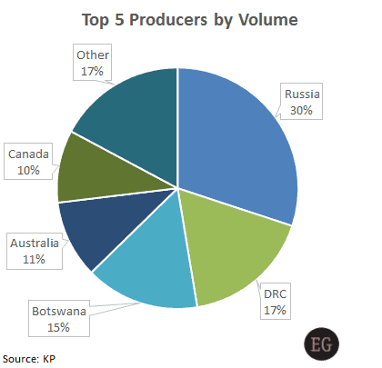 Top five diamond producing countries by volume - KP Production Value Plunges, China Caves, and Manufacturers Focus - Edahn Golan