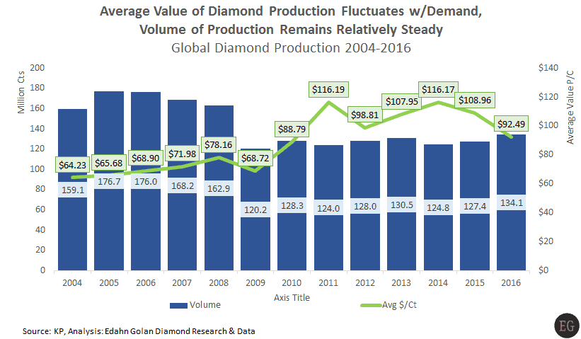 Global rough diamond production 2004-2016 average value volume - KP Production Value Plunges, China Caves, and Manufacturers Focus