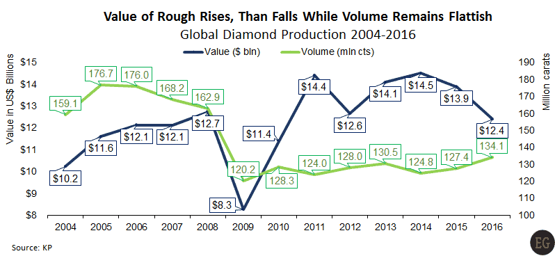 Global rough diamond production 2004-2016 value volume - KP Production Value Plunges, China Caves, and Manufacturers Focus - Edahn Golan