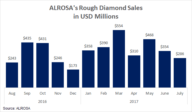 What Setup of the Latest Bankruptcy - ALROSA Aug 2016-July 2017 rough diamond sales - Edahn Golan