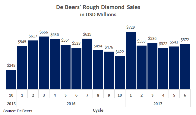 What Setup of the Latest Bankruptcy - De Beers Dec 2015-July 2017 cycle sales - Edahn Golan
