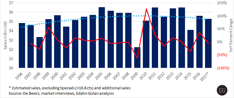 De Beers: 22 Years of Rough Diamond Sales