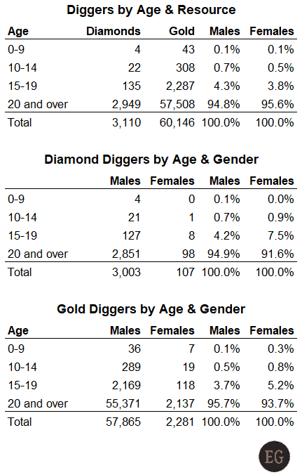 DRC: 3% of Artisanal Diamond Diggers Are Women. What Do Kids Do? - diggers by age