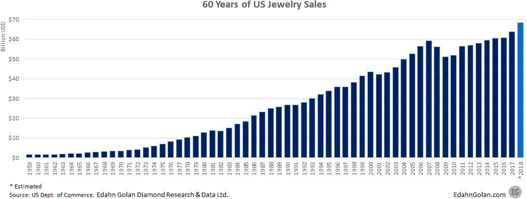 1959-2017 - 60 years of US jewelry sales growth - The US Jewelry Market Is Much Smaller Than You Think - Edahn Golan