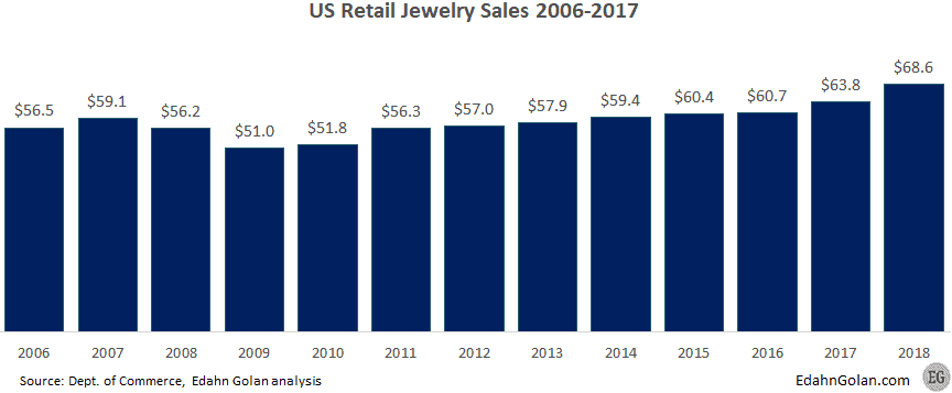 US Retail Jewelry sales 2006-2017 - The US Jewelry Market Is Much Smaller Than You Think - Edahn Golan