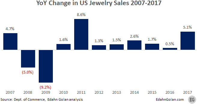 2007-2017 Year Over Year change in US jewelry sales - The US Jewelry Market Is Much Smaller Than You Think - Edahn Golan