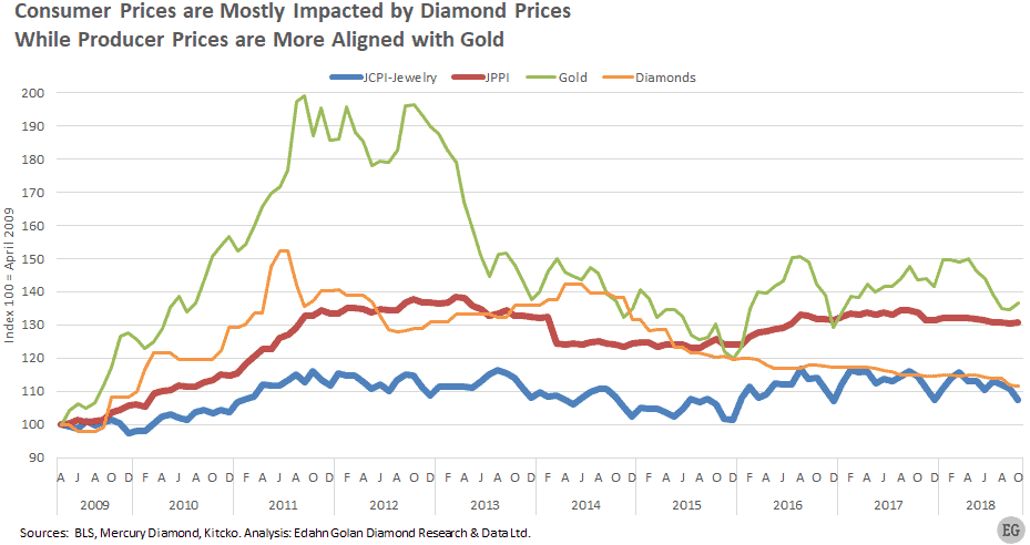 Consumer Prices are Mostly Impacted by Diamond Prices While Producer Prices are More Aligned with Gold  - Although Sliding, Jewelry Retail Prices Remain High