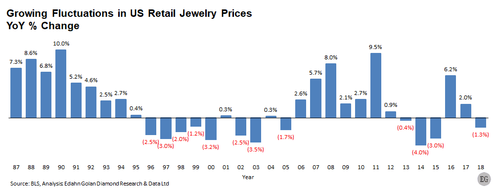 US jewelry retail prices - Although Sliding, Jewelry Retail Prices Remain High