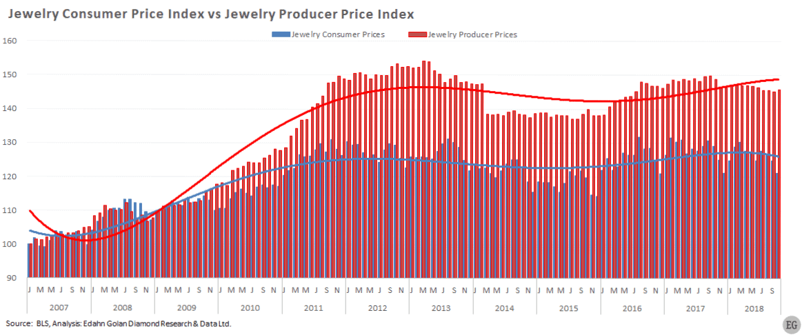 US jewelry retail vs producer price s -Although Sliding, Jewelry Retail Prices Remain High