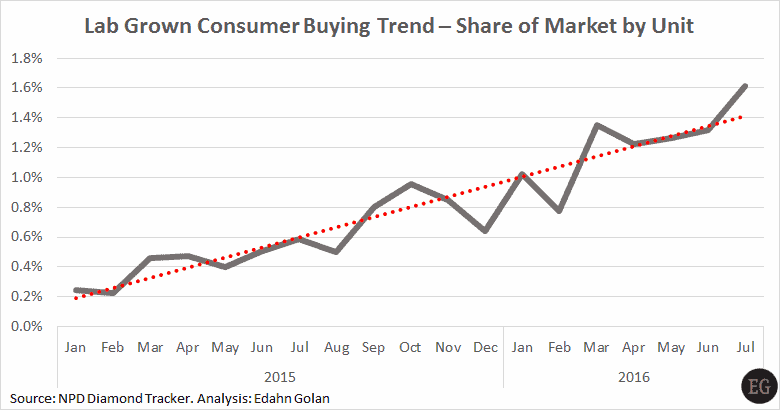 US lab-grown market share Jan 2015-Jul 2016 indexed - EG-NPD - LGD Prices – Not What You Might Expect