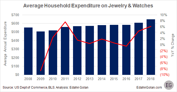 spend on jewelry - average household expenditure on jewelry and watches 2008-2018