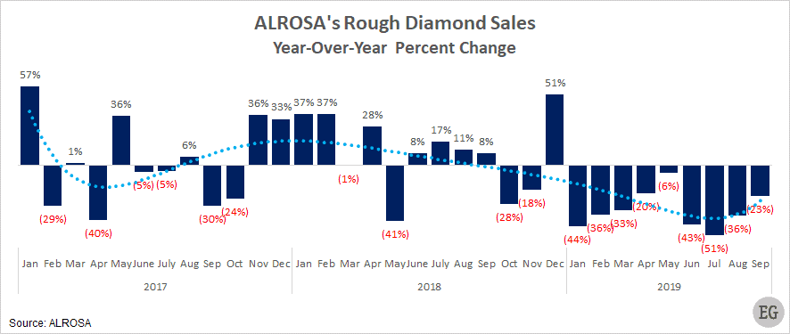 YoY change in ALROSA's rough diamond sales and YoY % change 2017-2019
