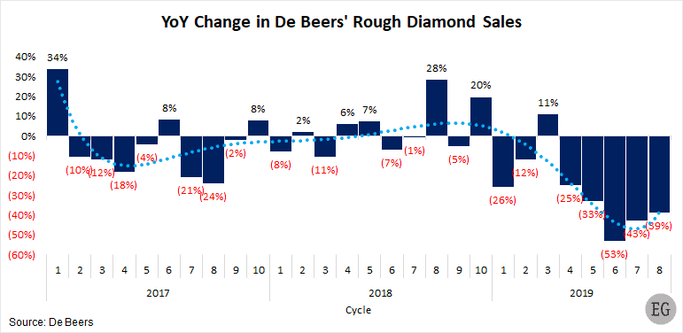 YoY change in De Beers rough diamond sales 2017-2019