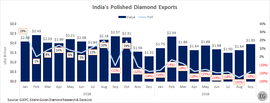 India's polished diamond exports by value and YoY % change  Jan 2018- Sep 2019