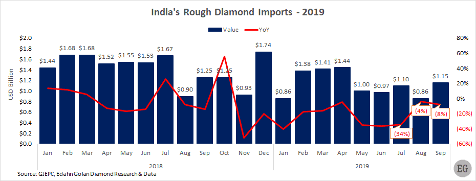 India's rough diamond imports by value and YoY % change  Jan 2018- Sep 2019