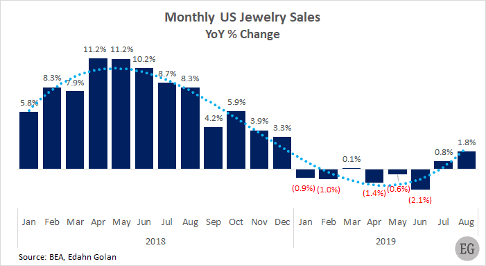 Monthly US jewelry sales - YoY % change January 2018-August 2019