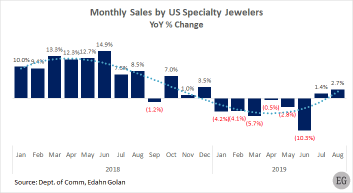 Monthly sales by US specialty  jewelry retailers - YoY percent % change