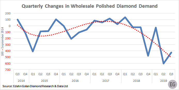 Quarterly changes in wholesale polished diamond demand Q3 2014-Q3 2019