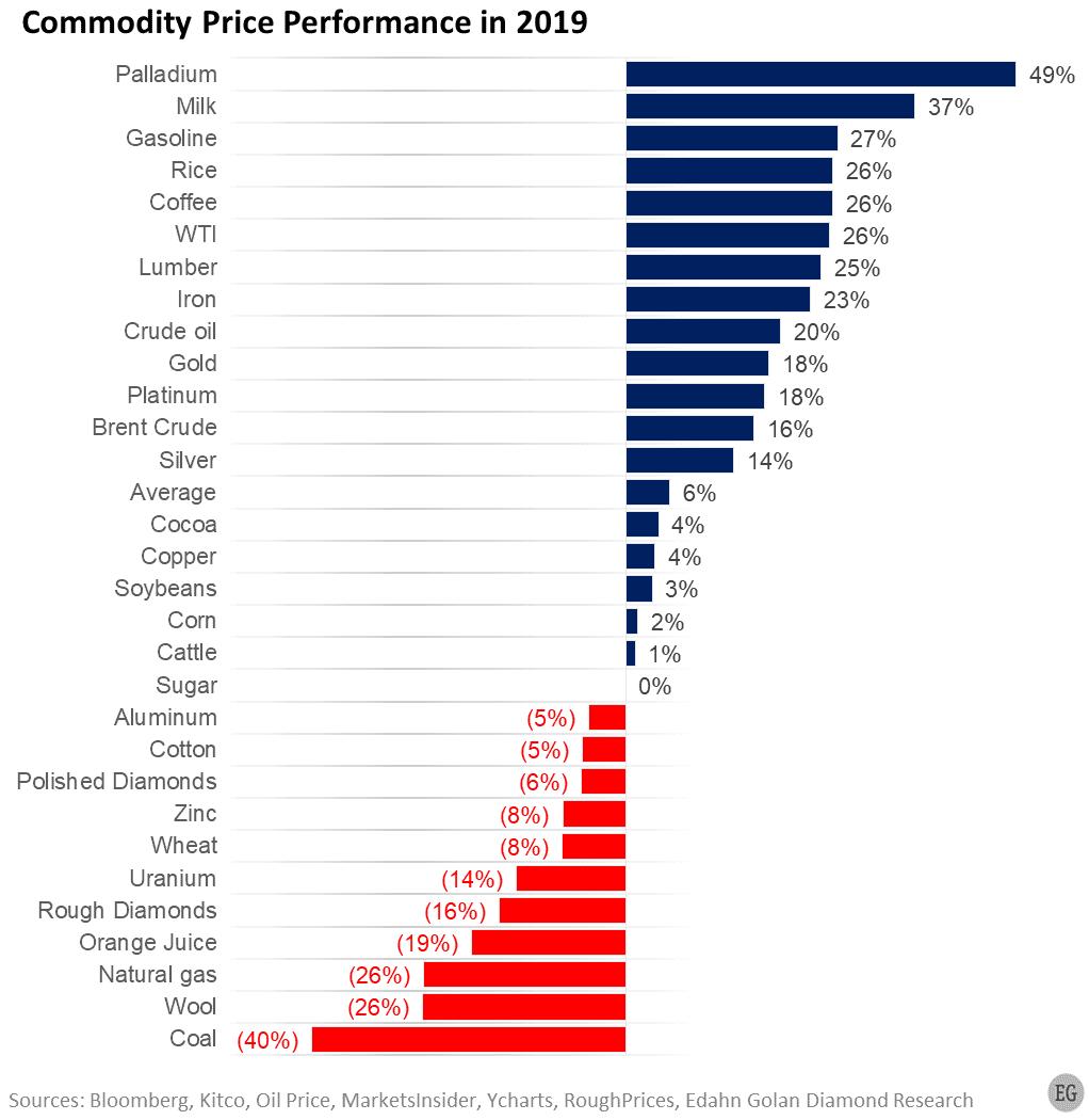 Commodity price change 2019_3 - Edahn Golan