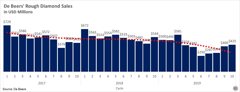 Diamond market report - De Beers' Rough Diamond Sales 2017- 2019. Edahn Golan