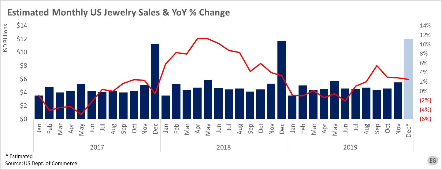 Estimated Monthly US Jewelry Sales YoY Change Jan 2017 Nov 2019 - Edahn Golan