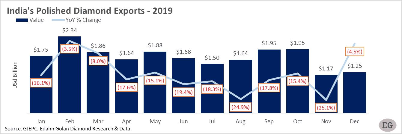 Diamond market report - India's Polished Diamond Exports - 2019. Edahn Golan