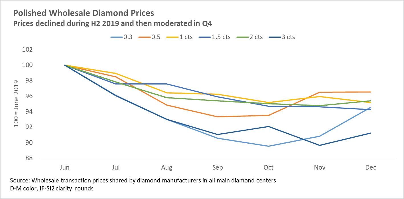 Polished Wholesale Diamond Prices Jun-Dec 2019 - Edahn Golan