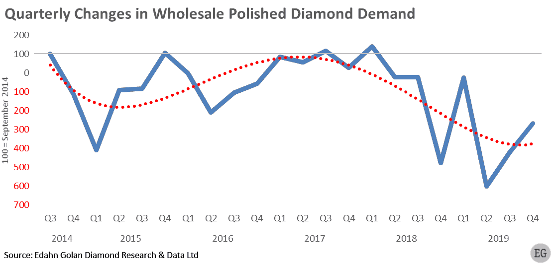 Quarterly Changes in Wholesale Polished Diamond Demand Q3 2018 - Q4 2019 - Edahn Golan
