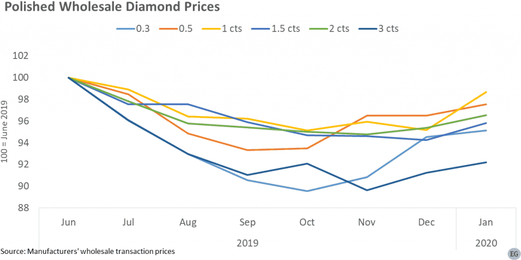 Graph showing changes in Polished Wholesale Diamond Prices Jun 2019-Jan 2020