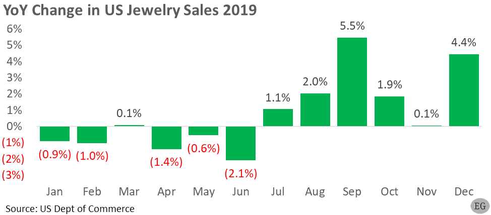 year over year % Change US monthly Jewelry Sales-2019 - Edahn Golan