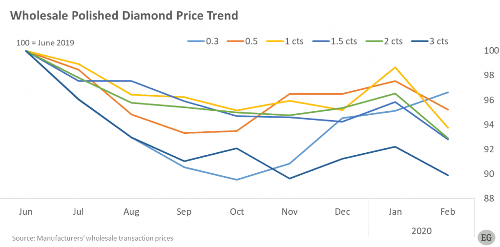 Wholesale Diamond Prices Declined in February  Round Polished Diamond Prices MoM % Change