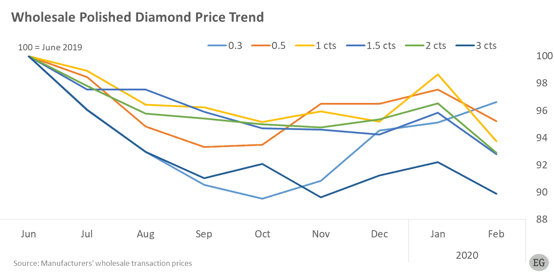 Polished Wholesale Diamond Prices Jun-2019-Feb-2020