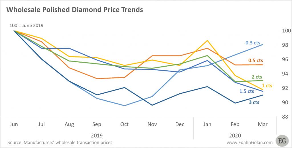 Diamond market Q1 2020 - Polished Wholesale Diamond Prices Jun 2019-Mar 2020 - Q1 2020 diamond market report Edahn Golan