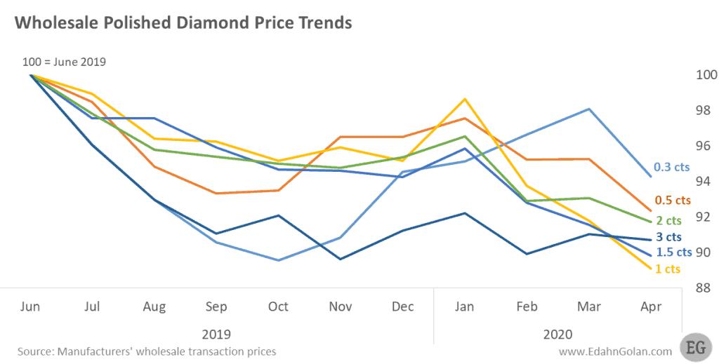 Polished Wholesale Diamond Prices Jun 2019-Apr 2020 - Polished Diamond Prices Edge Down in April