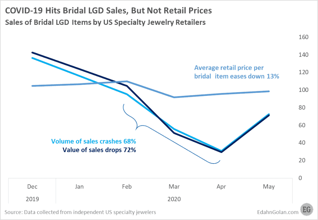Graph showing how COVID-19 impacted Bridal LGD sales