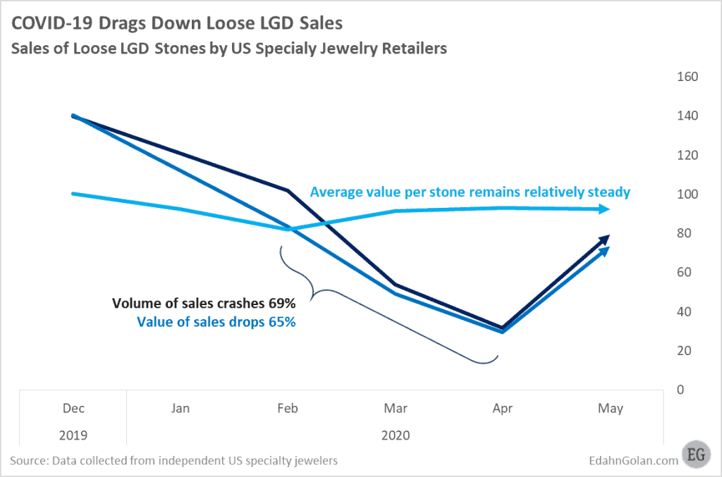 Graph showing how COVID-19 impacted Loose LGD sales
