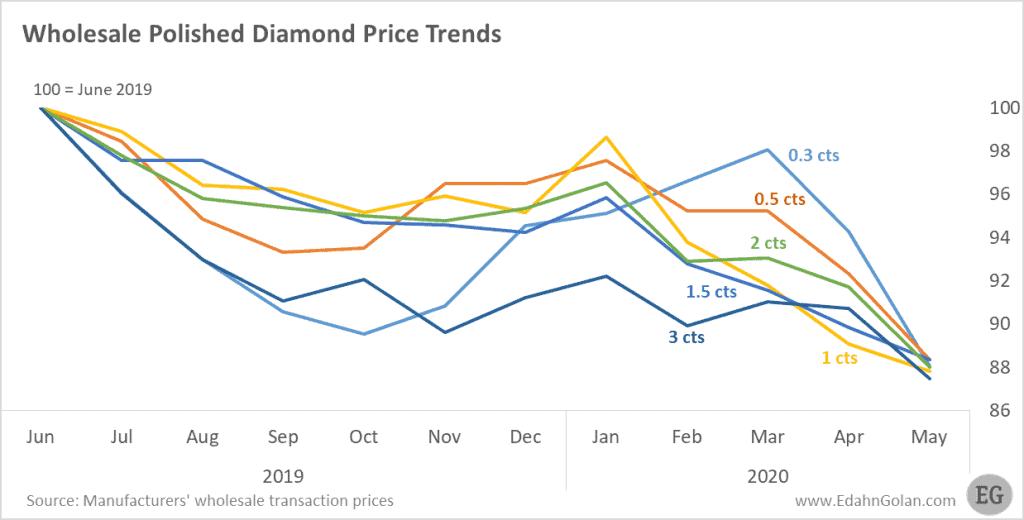 Wholesale polished diamond chart by size - May 2020