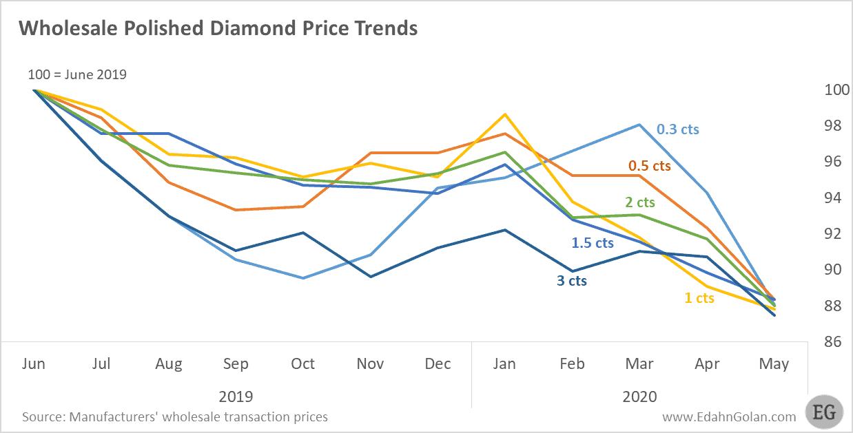 Wholesale polished diamond chart by size - May 2020 - Edahn Golan