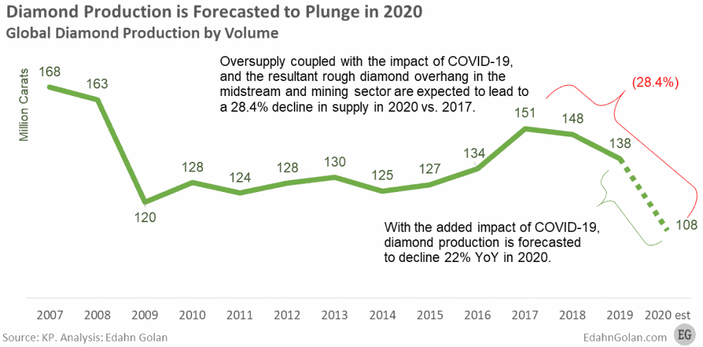 Global Diamond Production 2007-2019 with 2020 forecast
