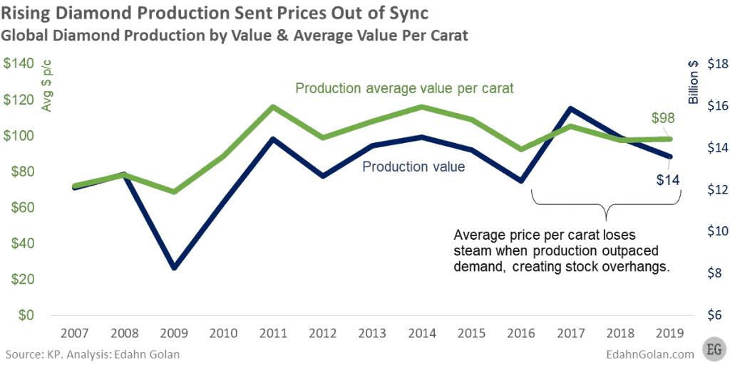 Global Diamond Production value and average value 2007-2019 - Edahn Golan