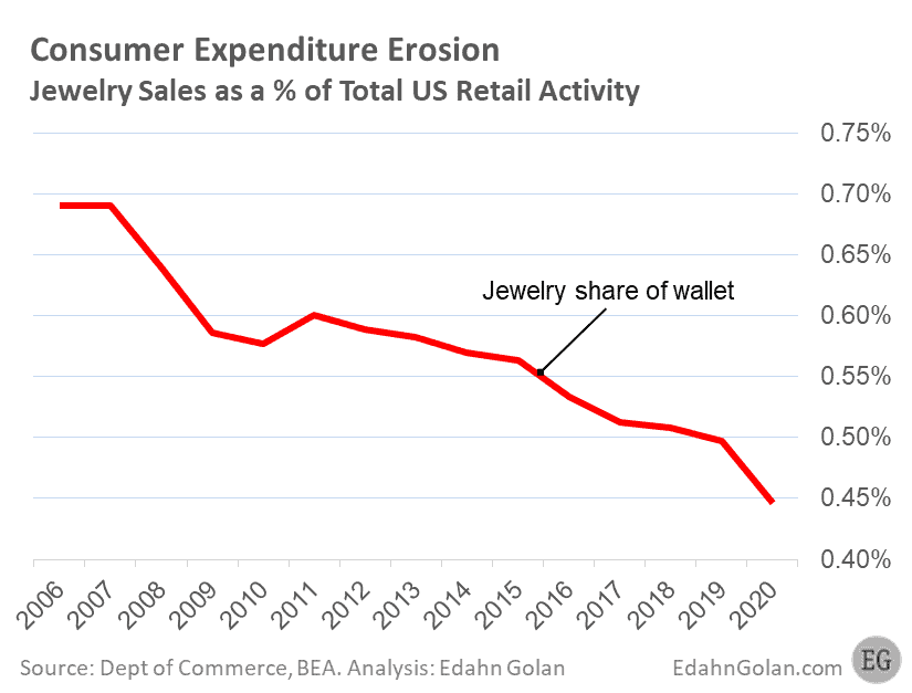 Consumer expenditure erosion - Jewelry share of wallet 2006-June 2020