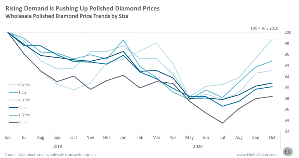 Polished Wholesale Diamond Prices Jun 2019-Oct 2020