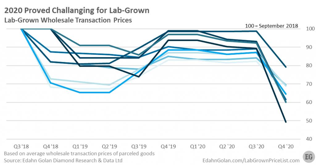 Lab Grown Price List Index Q3 2018 Q4 2020 - Edahn Golan, https://www.labgrownpricelist.com/