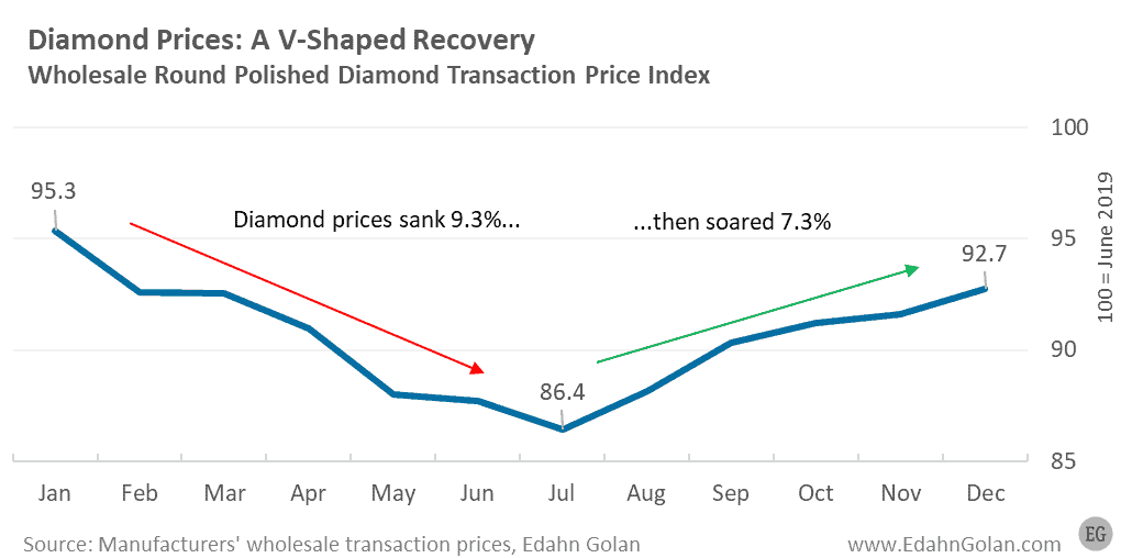 Diamond Prices V-shaped recovery - dive and bounce - Polished Wholesale Diamond Price Index Jan-Dec 2020 - Edahn Golan