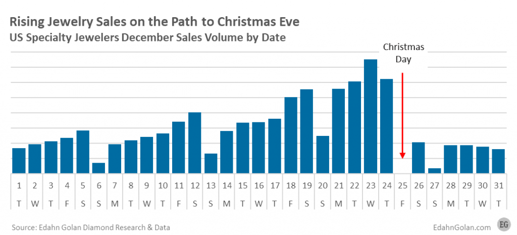 Specialty jewelers December 2020 sales by day