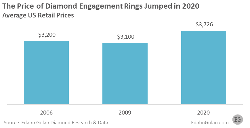 The Price of Diamond Engagement Rings Jumped in 2020 Average US Retail Prices - Edahn Golan