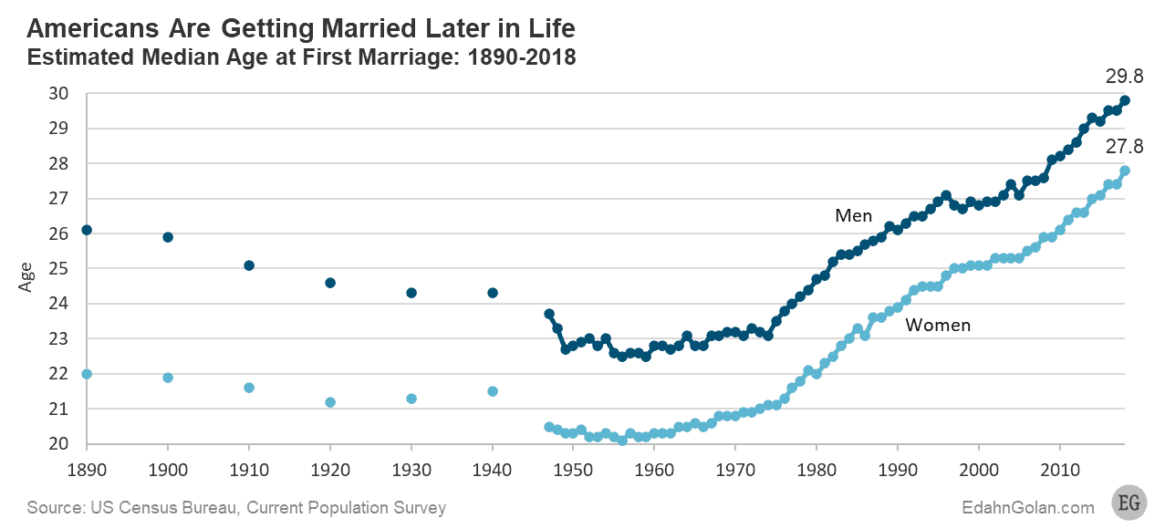 Estimated Median Age at First Marriage: 1890-2018 - Edahn Golan